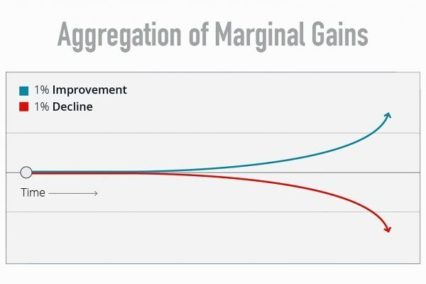 Continuous improvement is all about marginal gains